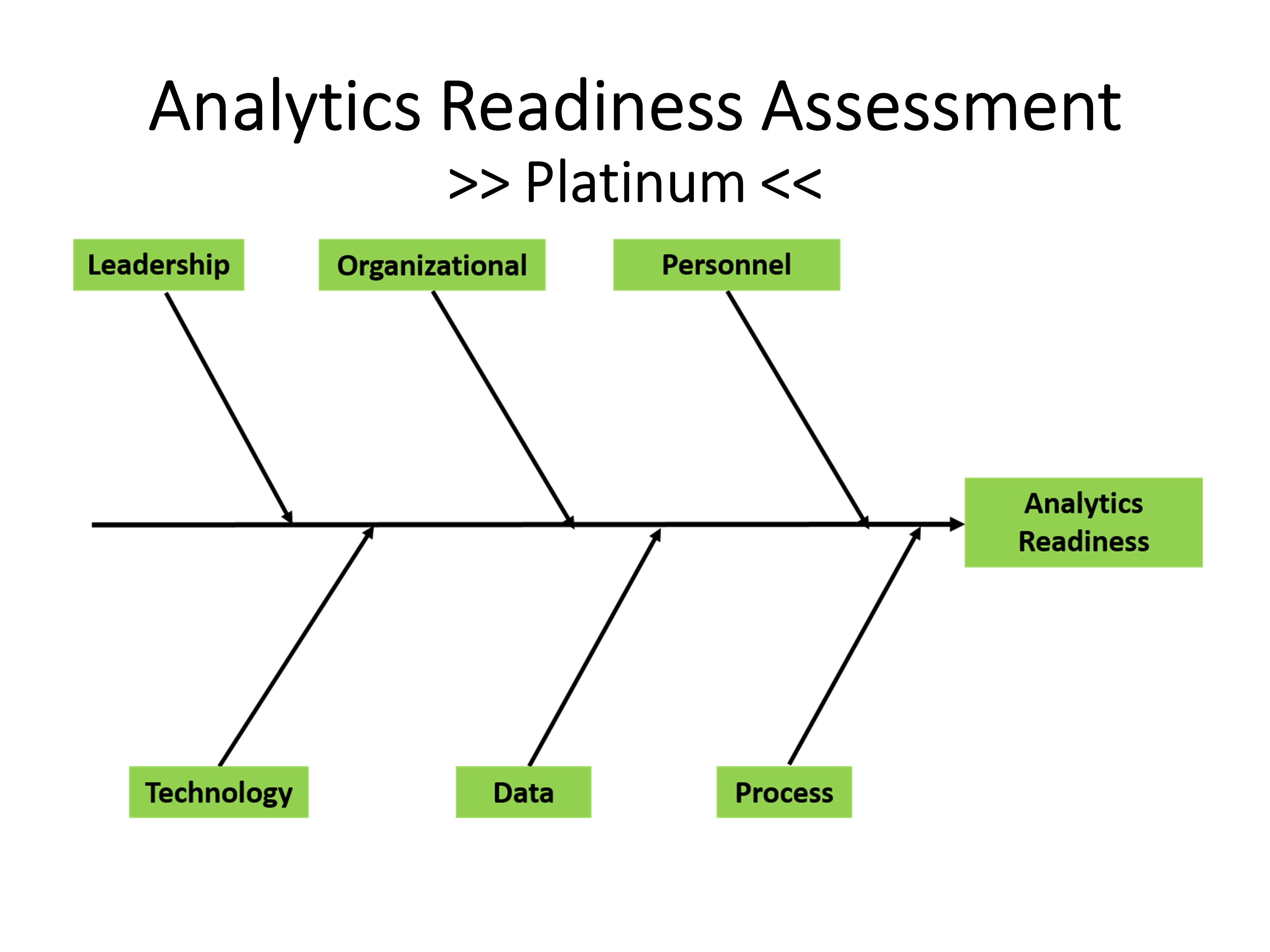 Analytics Readiness Assessment Tool Healthcare Center Of Excellence