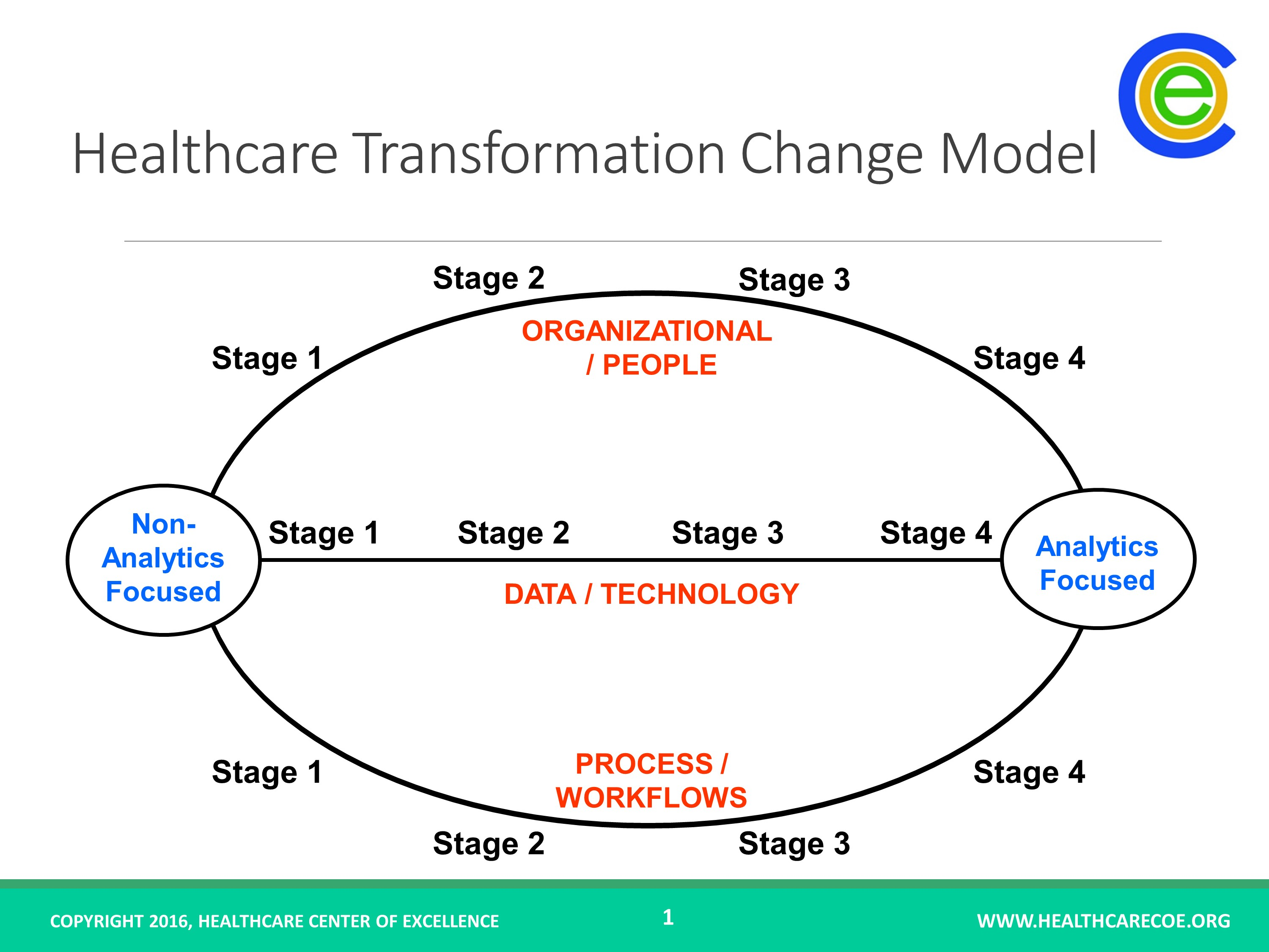 Healthcare Transformation Model - Animated PPT